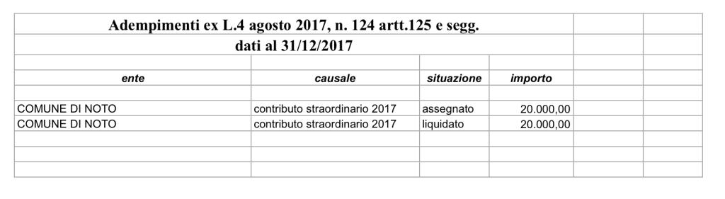 Adempimenti ex L.4 agosto 2017, n. 124 artt.125 e segg.